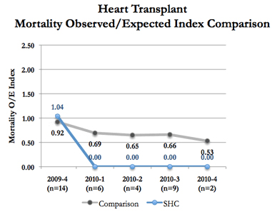 Quality and outcomes heart transplant program stanford health care source uhc comparison 47 uhc members in uhcs clinical outcomes report for product line of heart transplant or implant of heart assist system ccuart Images
