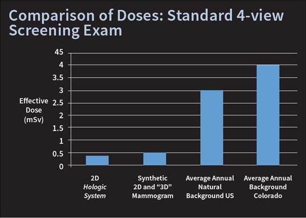 chart comparing radiation doses of mammogram screenings