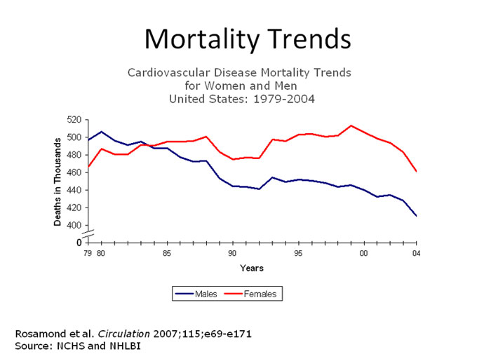 Mortality trends for cardiovascular disease in men and women
