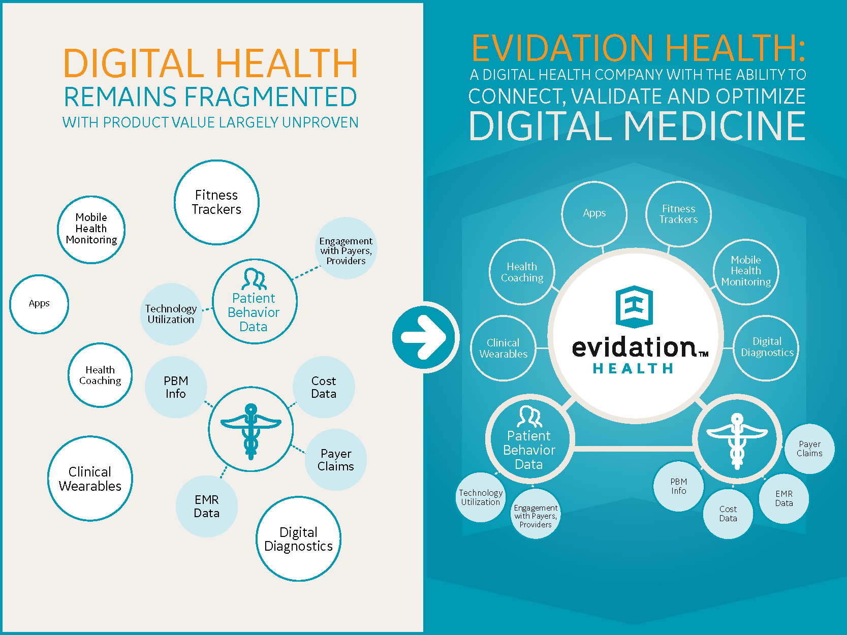 Evidation Health Infographic PDF