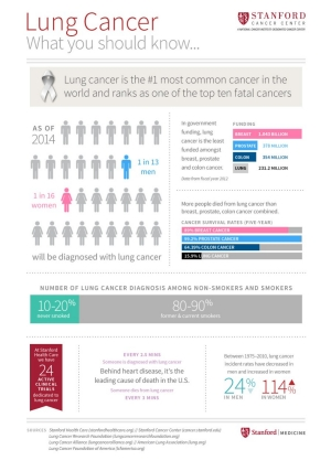 Infographic: What You Should Know About Lung Cancer