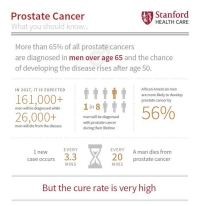 Prostate Cancer | Stanford Health Care