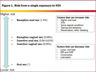 Highest risk for hiv transmission heterosexual