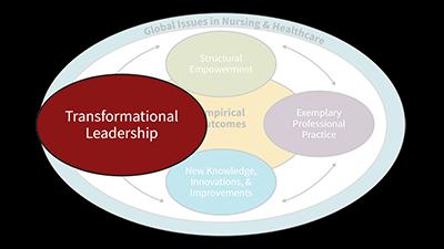 Magnet Model: Transformational Leadership